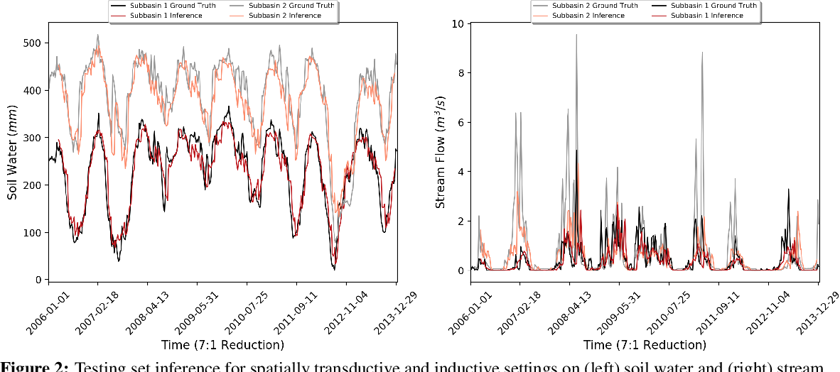 Figure 4 for Inductive Predictions of Extreme Hydrologic Events in The Wabash River Watershed