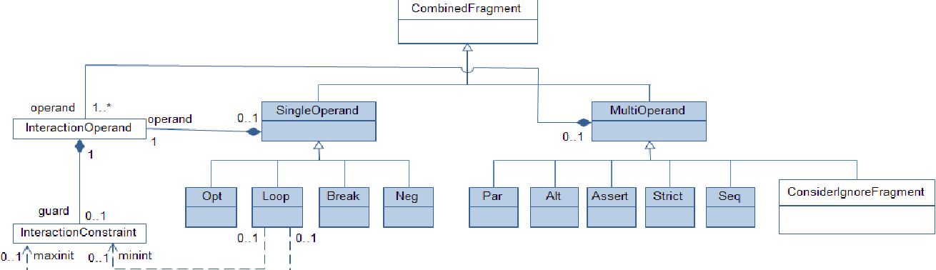 Extending the uml metamodel for sequence diagram to enhance model figure 3 ccuart Gallery