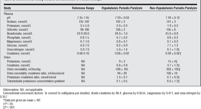 Urine potassium semantic scholar table 2 urtaz Image collections