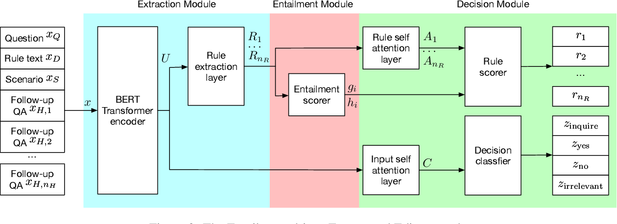 Figure 3 for E3: Entailment-driven Extracting and Editing for Conversational Machine Reading