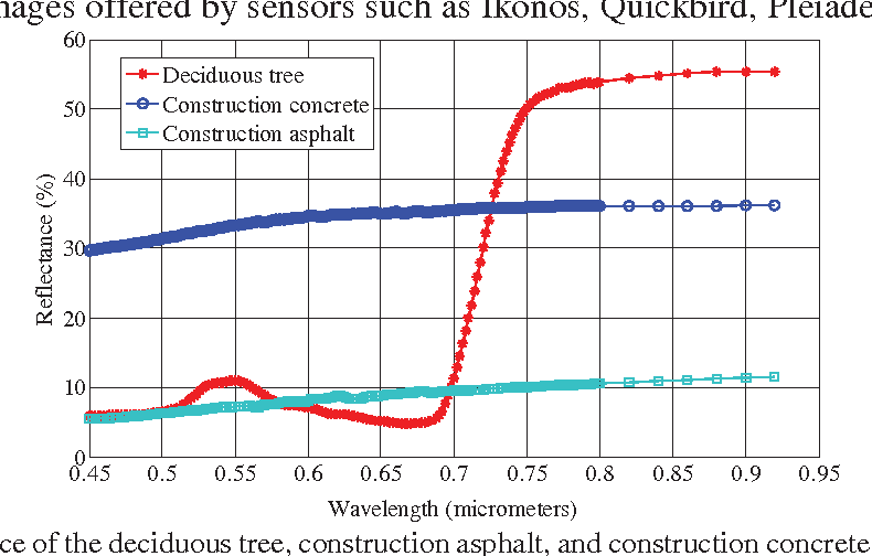 Figure 4 for Extracting man-made objects from remote sensing images via fast level set evolutions