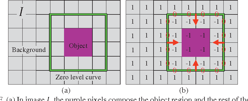 Figure 1 for Extracting man-made objects from remote sensing images via fast level set evolutions