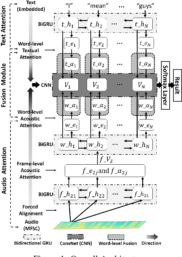 Figure 1 for Multimodal Affective Analysis Using Hierarchical Attention Strategy with Word-Level Alignment