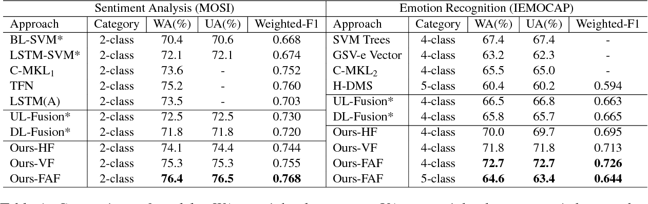 Figure 2 for Multimodal Affective Analysis Using Hierarchical Attention Strategy with Word-Level Alignment