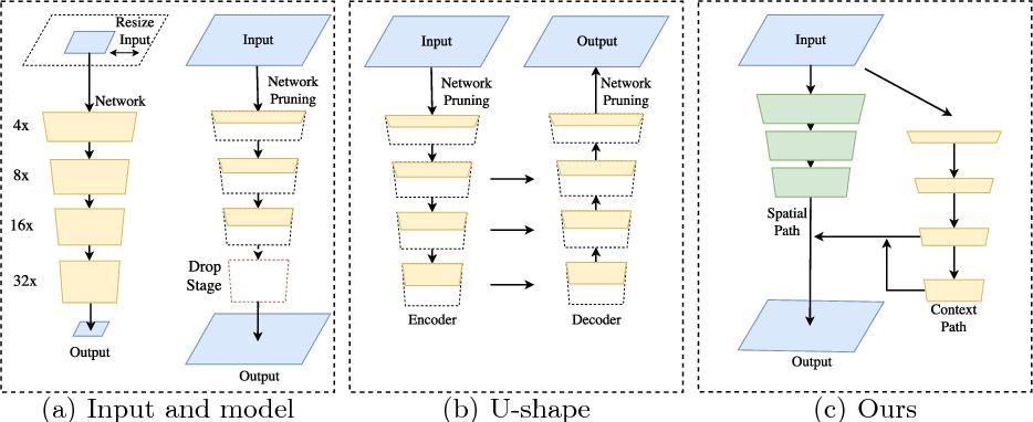 Figure 1 for BiSeNet: Bilateral Segmentation Network for Real-time Semantic Segmentation