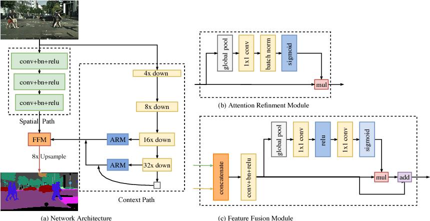 Figure 3 for BiSeNet: Bilateral Segmentation Network for Real-time Semantic Segmentation