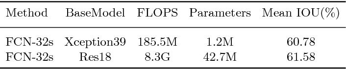 Figure 2 for BiSeNet: Bilateral Segmentation Network for Real-time Semantic Segmentation