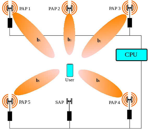 Figure 1 for Deep Contextual Bandits for Fast Neighbor-Aided Initial Access in mmWave Cell-Free Networks