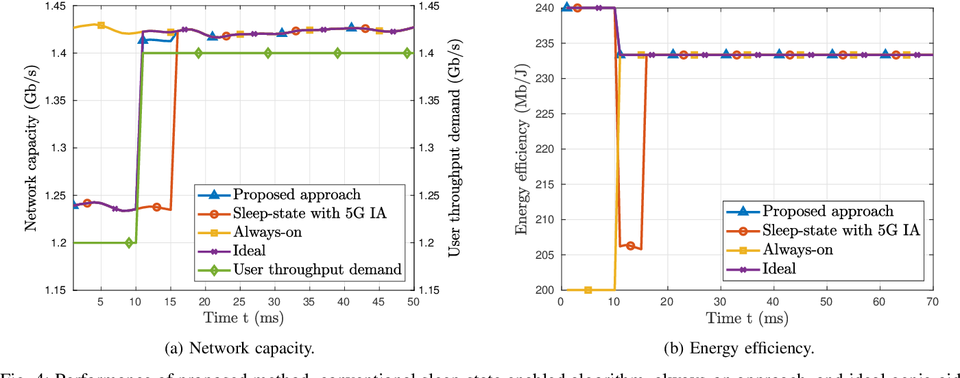 Figure 4 for Deep Contextual Bandits for Fast Neighbor-Aided Initial Access in mmWave Cell-Free Networks