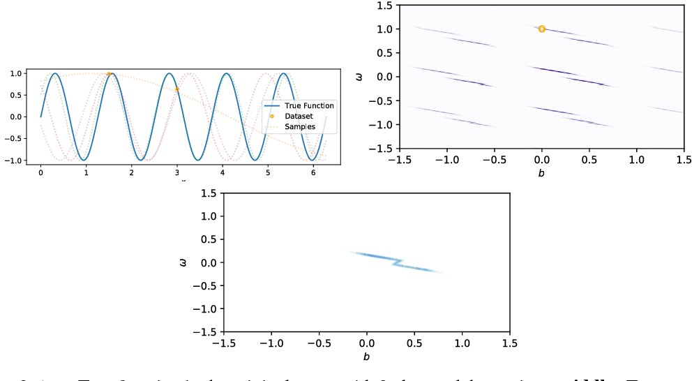 Figure 4 for Uncertainty in Multitask Transfer Learning
