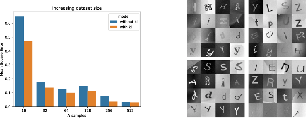 Figure 3 for Uncertainty in Multitask Transfer Learning