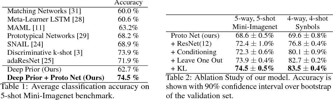 Figure 2 for Uncertainty in Multitask Transfer Learning