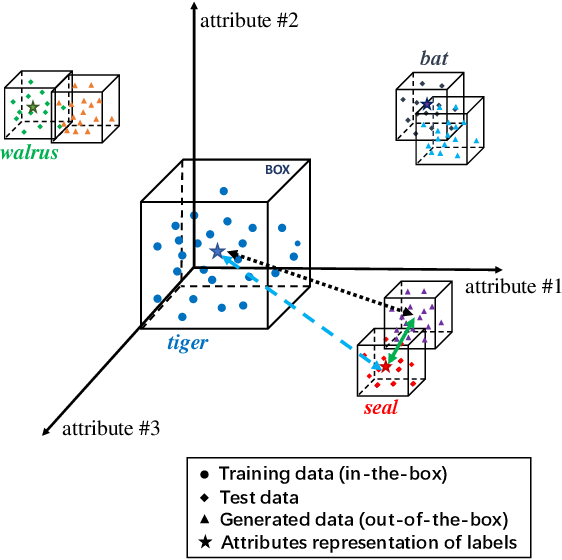 Figure 1 for Improving Generalization via Attribute Selection on Out-of-the-box Data