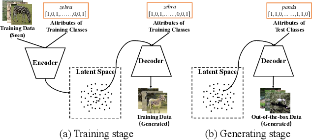 Figure 3 for Improving Generalization via Attribute Selection on Out-of-the-box Data