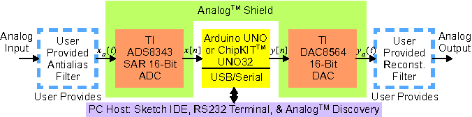 Real-time DSP basics using Arduino and the Analog Shield SAR codec