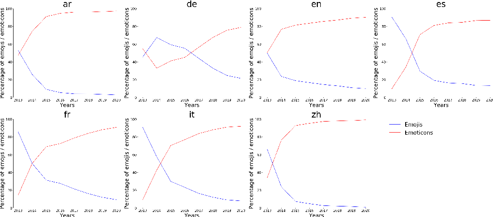 Figure 4 for The emojification of sentiment on social media: Collection and analysis of a longitudinal Twitter sentiment dataset