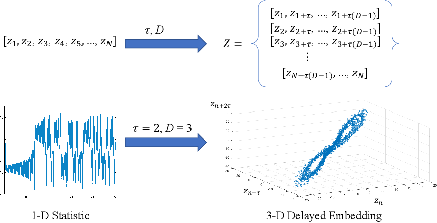 Figure 1 for A Topological Approach for Motion Track Discrimination