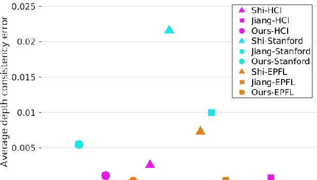 Figure 4 for View-consistent 4D Light Field Depth Estimation