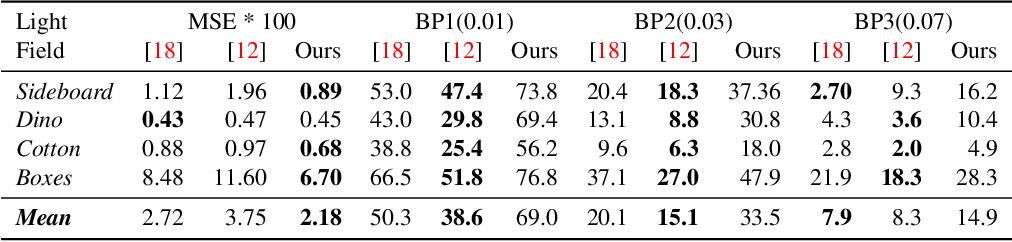 Figure 2 for View-consistent 4D Light Field Depth Estimation