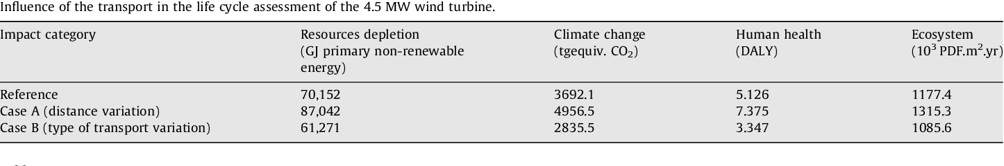 Life cycle analysis of 4 5 MW and 250 W wind turbines