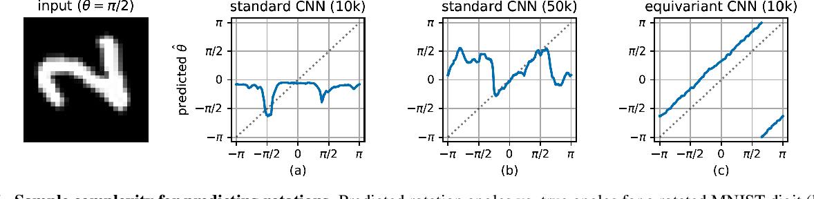 Figure 1 for Equivariant Transformer Networks