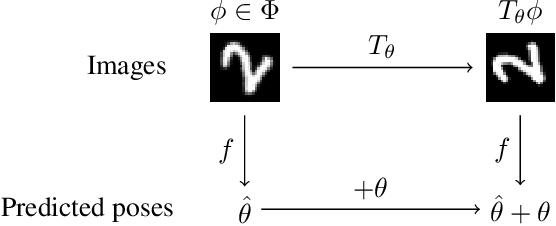 Figure 3 for Equivariant Transformer Networks