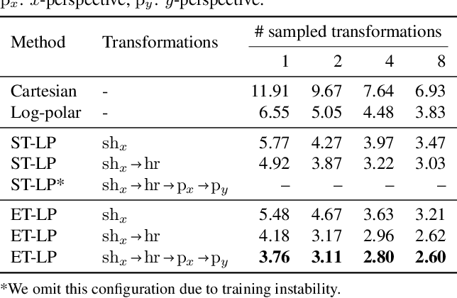 Figure 2 for Equivariant Transformer Networks