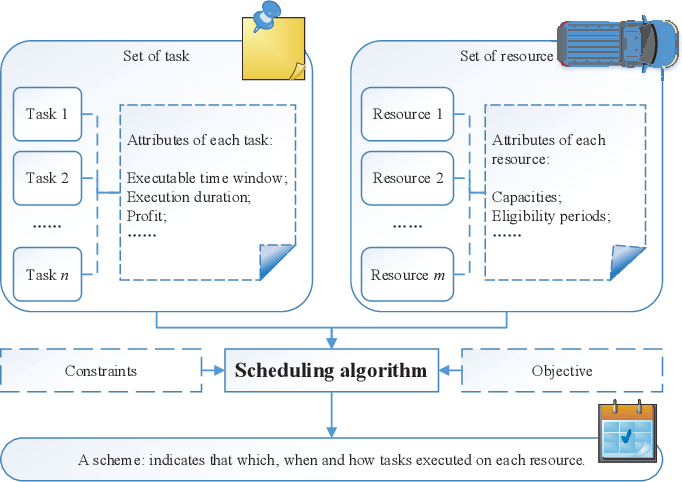 Figure 1 for A Two-stage Framework and Reinforcement Learning-based Optimization Algorithms for Complex Scheduling Problems