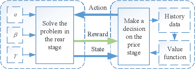 Figure 2 for A Two-stage Framework and Reinforcement Learning-based Optimization Algorithms for Complex Scheduling Problems