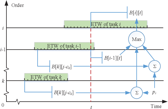 Figure 3 for A Two-stage Framework and Reinforcement Learning-based Optimization Algorithms for Complex Scheduling Problems