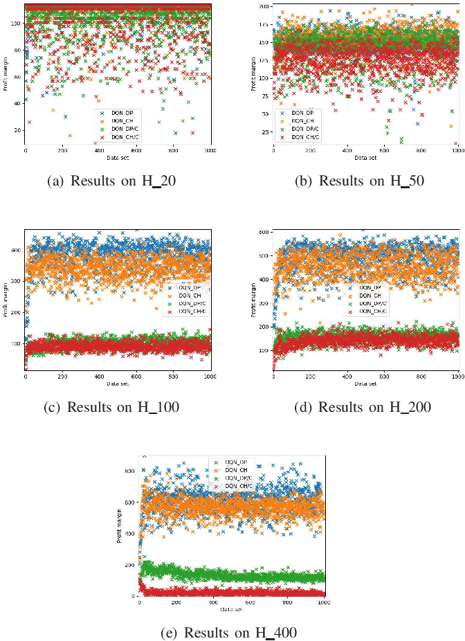 Figure 4 for A Two-stage Framework and Reinforcement Learning-based Optimization Algorithms for Complex Scheduling Problems