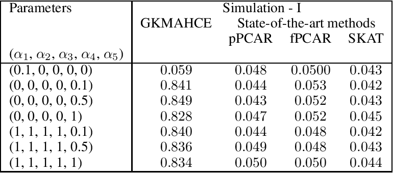 Figure 3 for A generalized kernel machine approach to identify higher-order composite effects in multi-view datasets