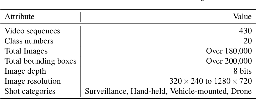 Figure 2 for Learning Deep Multi-Level Similarity for Thermal Infrared Object Tracking