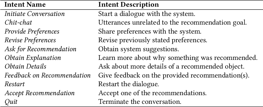 Figure 2 for A Survey on Conversational Recommender Systems