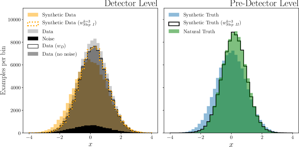 Figure 1 for Scaffolding Simulations with Deep Learning for High-dimensional Deconvolution