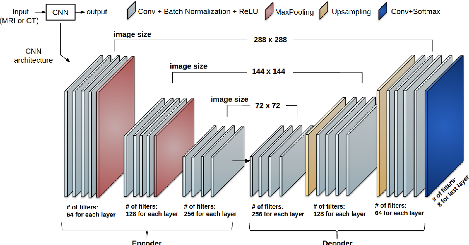 Figure 3 for Multi-Planar Deep Segmentation Networks for Cardiac Substructures from MRI and CT