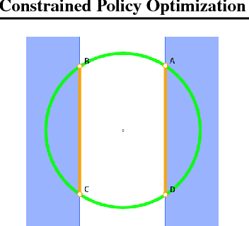 Figure 1 for Constrained Policy Optimization