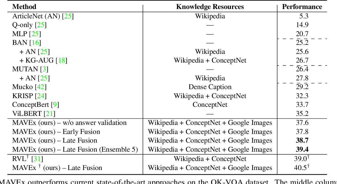 Figure 2 for Multi-Modal Answer Validation for Knowledge-Based VQA