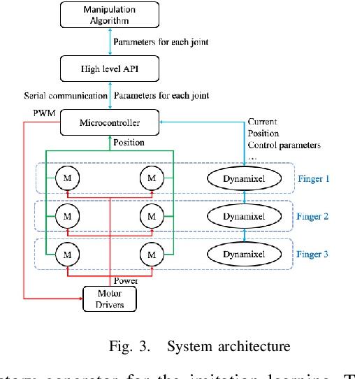 Figure 3 for Design and Control of Roller Grasper V2 for In-Hand Manipulation