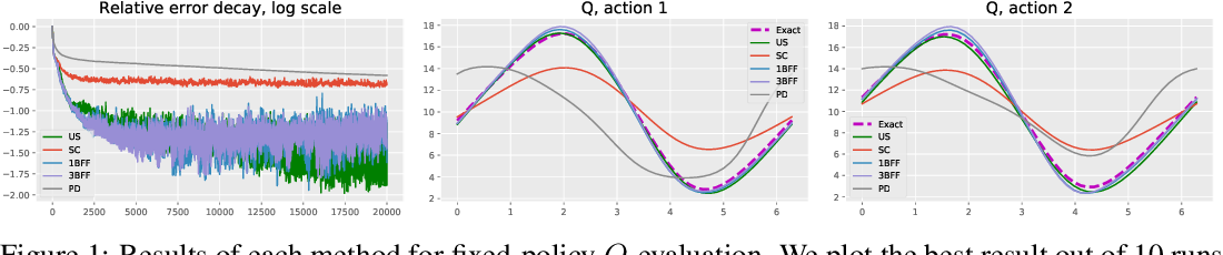 Figure 1 for Borrowing From the Future: Addressing Double Sampling in Model-free Control