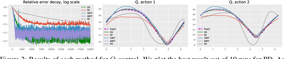 Figure 2 for Borrowing From the Future: Addressing Double Sampling in Model-free Control