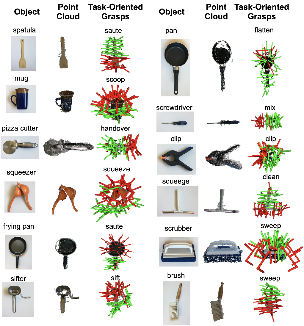 Figure 4 for Same Object, Different Grasps: Data and Semantic Knowledge for Task-Oriented Grasping