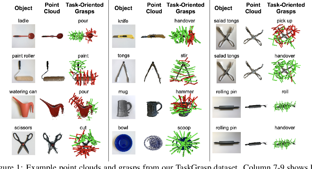 Figure 1 for Same Object, Different Grasps: Data and Semantic Knowledge for Task-Oriented Grasping