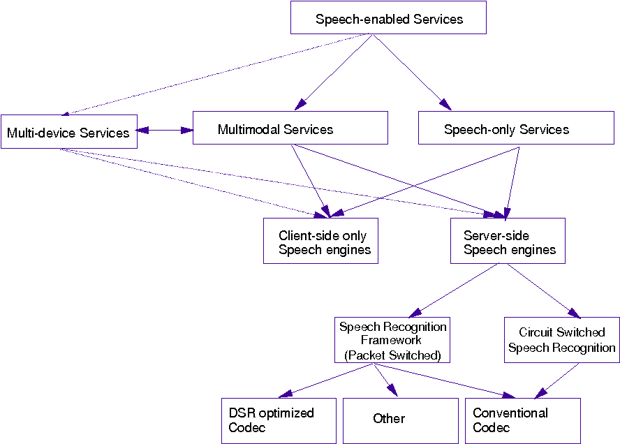 Figure 1 from Universal Mobile Telecommunications System (umts