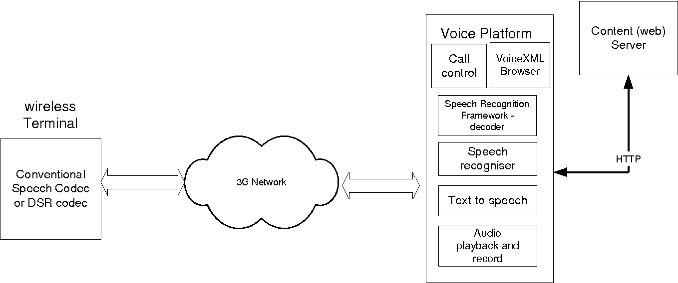 Figure 5 from Universal Mobile Telecommunications System