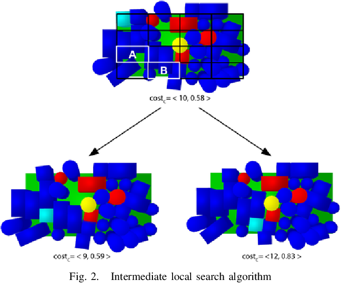 Figure 2 for Object Placement on Cluttered Surfaces: A Nested Local Search Approach