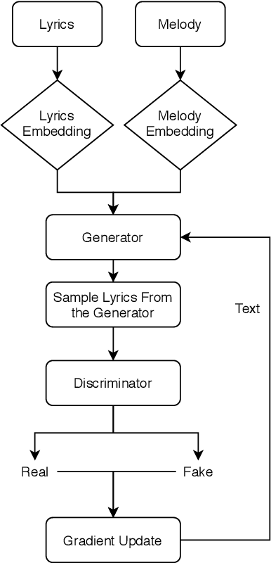 Figure 1 for Melody-Conditioned Lyrics Generation with SeqGANs