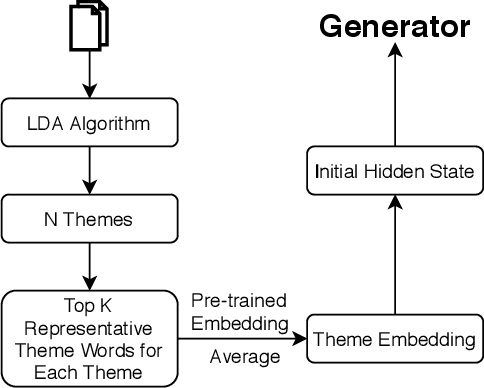 Figure 2 for Melody-Conditioned Lyrics Generation with SeqGANs