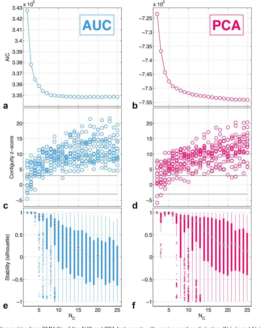 Figure From Datadriven Mapping Of Hypoxiarelated Tumor - Data driven mapping