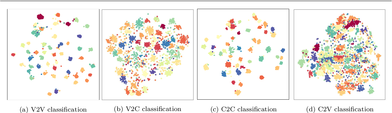 Figure 3 for Cross-modal Multi-task Learning for Graphic Recognition of Caricature Face